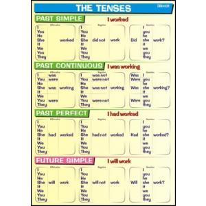 Plansza Edukacyjna Angielski Tenses Past Future