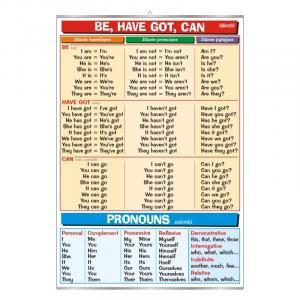 Plansza edukacyjna Angielski. Be, Have Got, Can   Pronouns